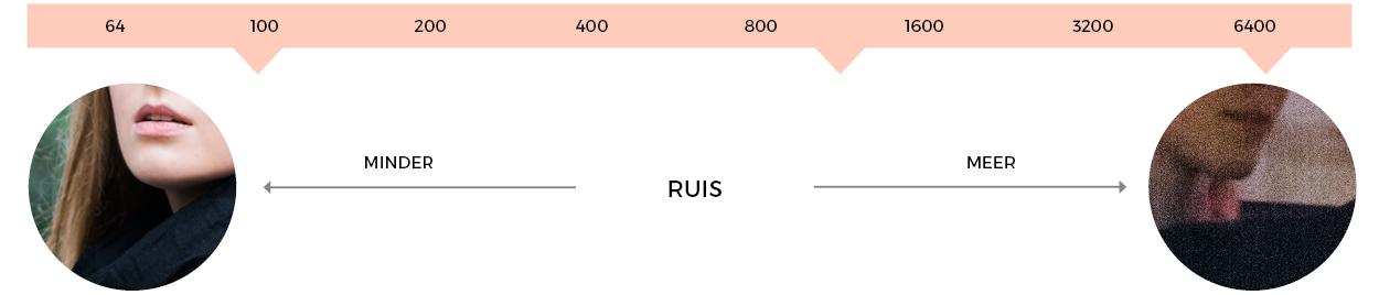 iso-ruis-uitleg